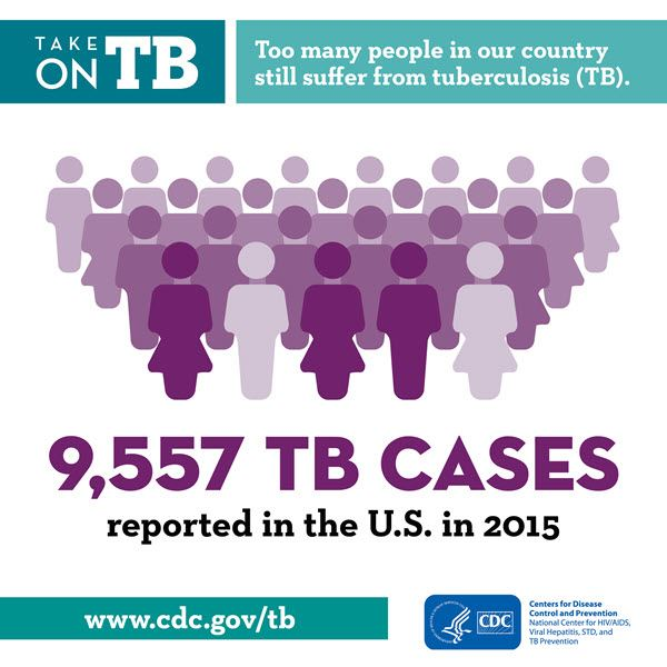 TB US Surveillance Cases